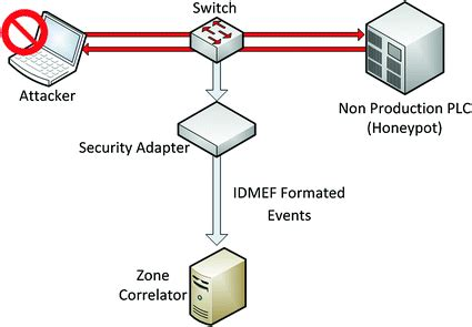 Thesis scada intrusion detection